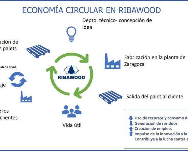 economía-circular-en-Ribawood-2